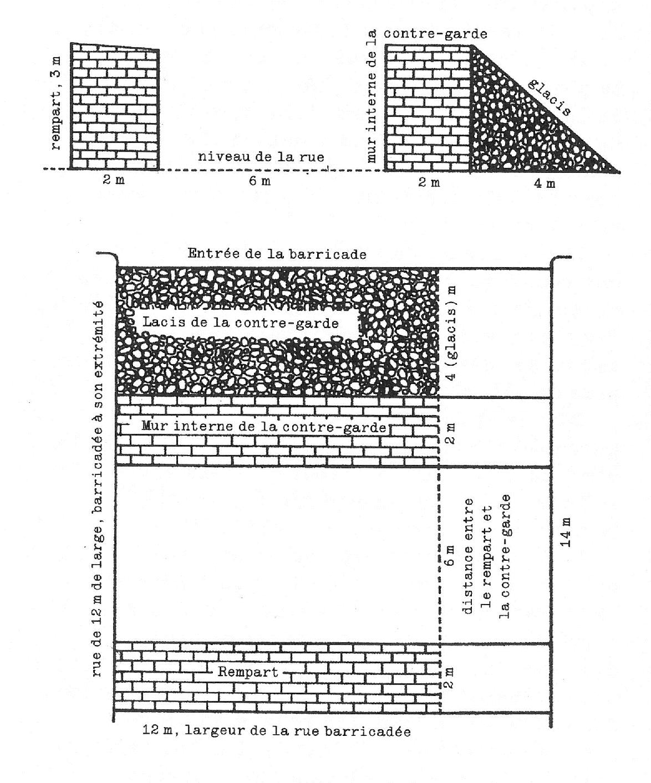 diagramme-scan-2-profil-de-la-barricade-complete